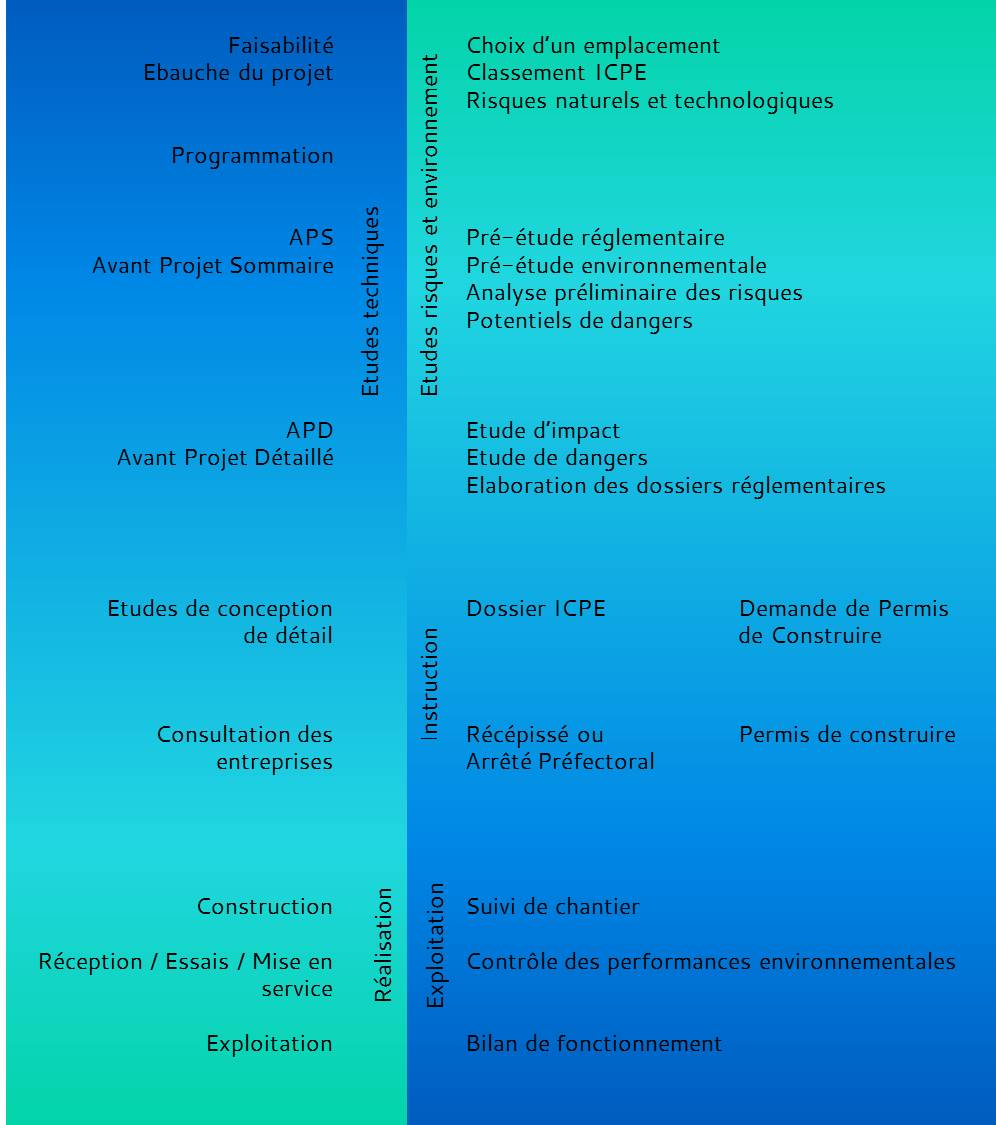 Phasage conception étude environnementales